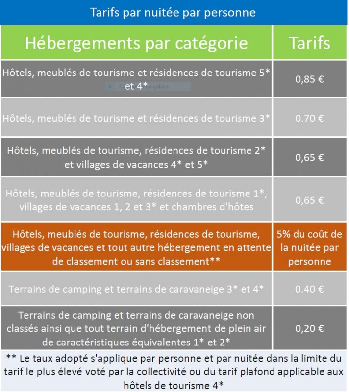 Taxe de séjour - Tarifs 2019